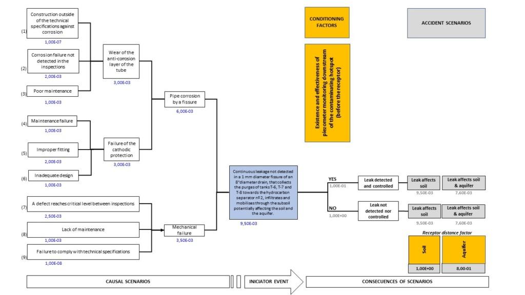 Environmental Risk Analysis Methodology According To The Regulatory