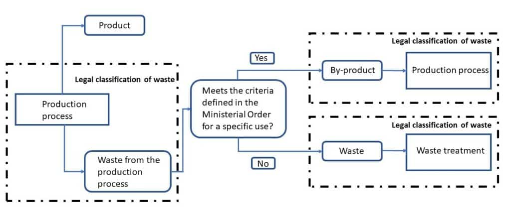 Waste or by-products