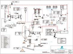 Ingeniería básica de tratamiento y pruebas piloto