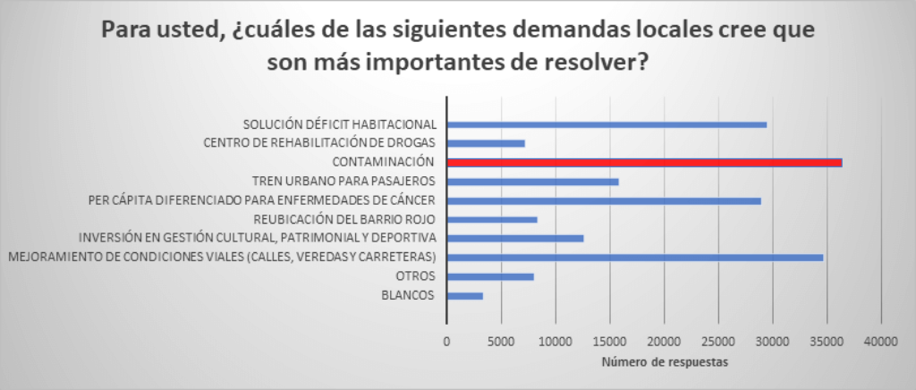 Gráfico sobre la preocupación de la contaminación en Antofagasta